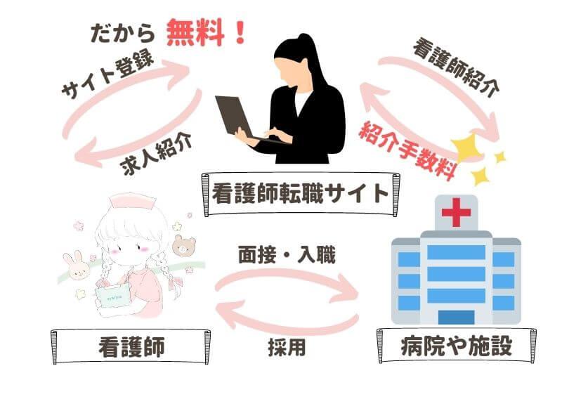 看護師転職サイトの仕組み図